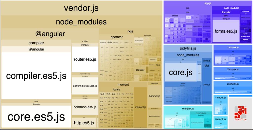 Optimizing an Angular App with the AoT compilation | FABERNOVEL